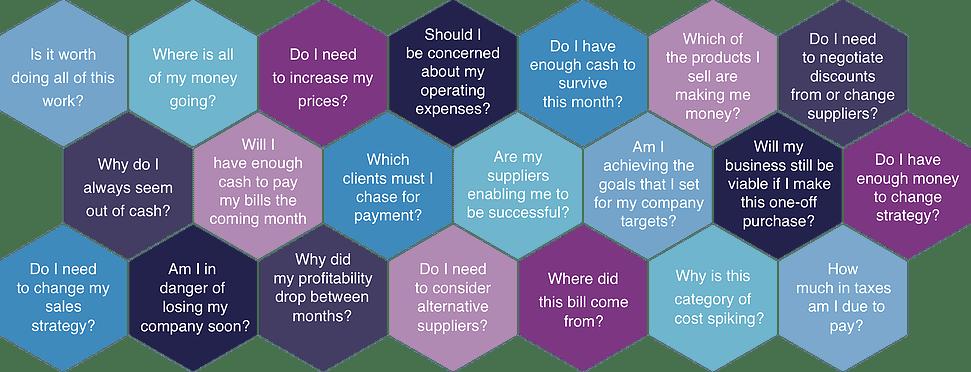 Business Questions Matrix