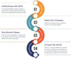 COnnect to Xero