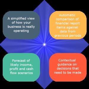 Funancial Smart basic outline